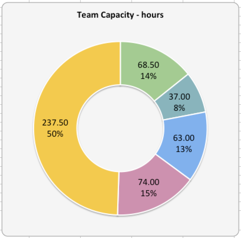Capacity Planning Worksheet For Scrum Teams Agile Coffee