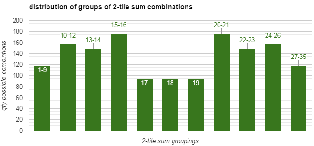 Figure 2. Distribution of 11 scenarios (grouped by sums) based on the sum of any two of 55 double-nine dominoes. (Whew!)