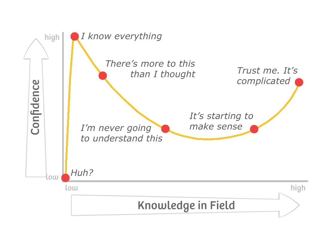 Dunning-Kruger effect – Agile Coffee